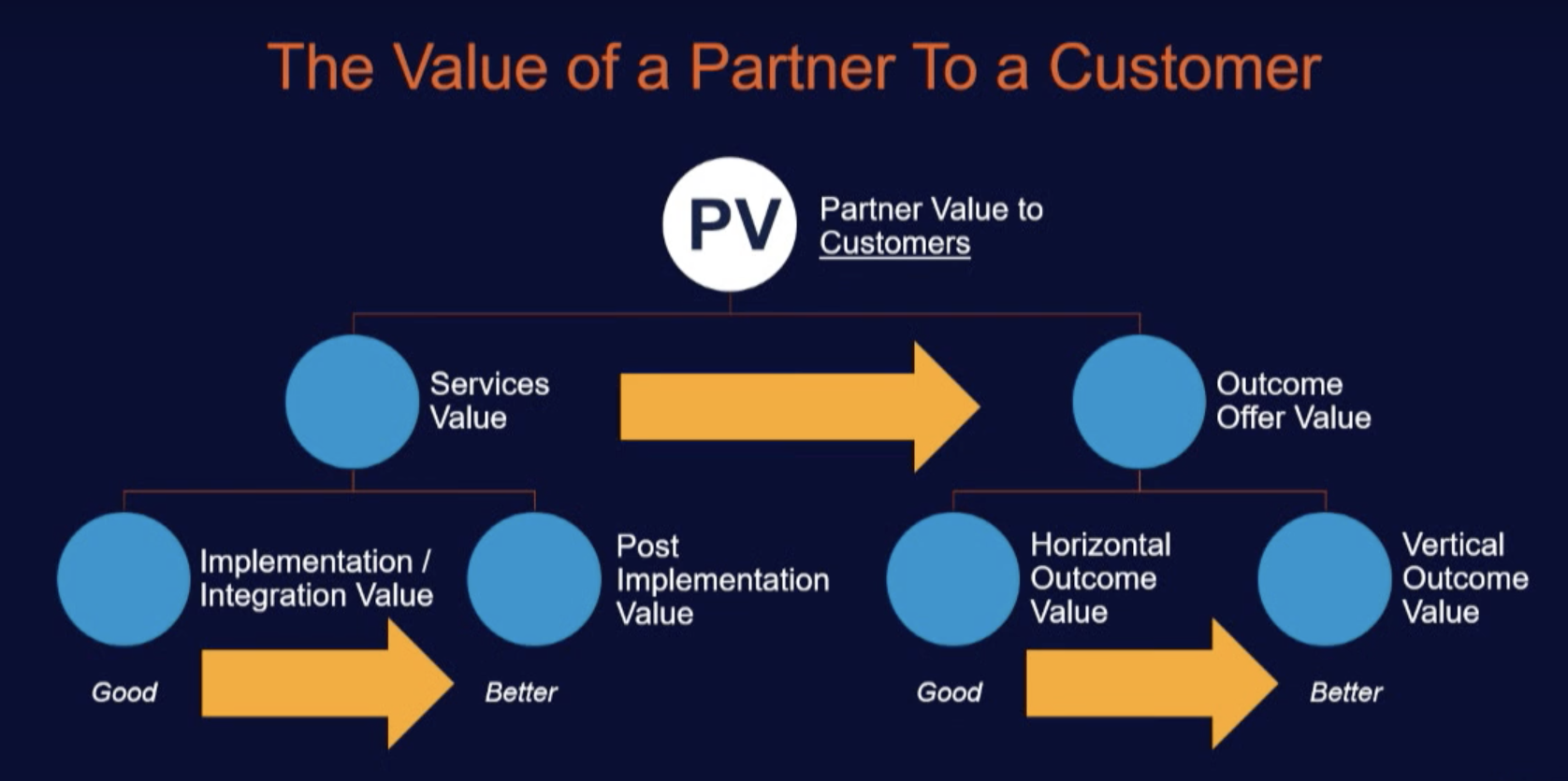 The Value of a Partner to a Customer